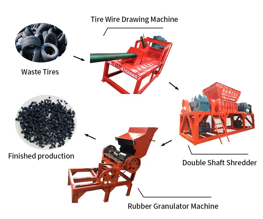 Waste tire/tyre recycling line
